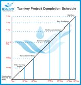 turnkey project comletion schedule